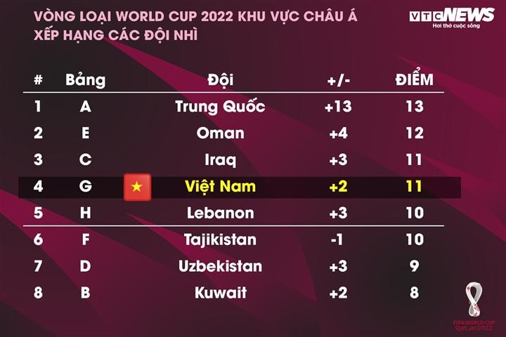 Vòng loại World Cup 2022: Tuyển Việt Nam cạnh tranh Nhật Bản, Trung Quốc-2