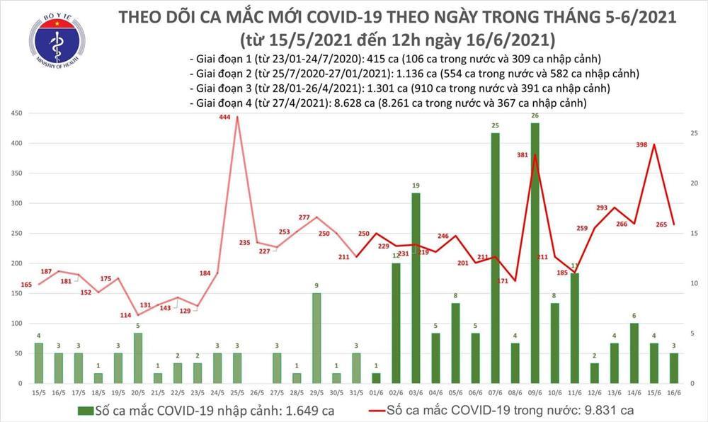 Trong 6h có thêm 176 ca mắc Covid-19, TP.HCM có 35 người nhiễm bệnh-1