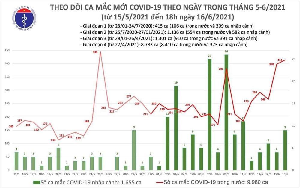 155 ca mắc COVID-19 mới, TP.HCM có thêm 45 bệnh nhân-1