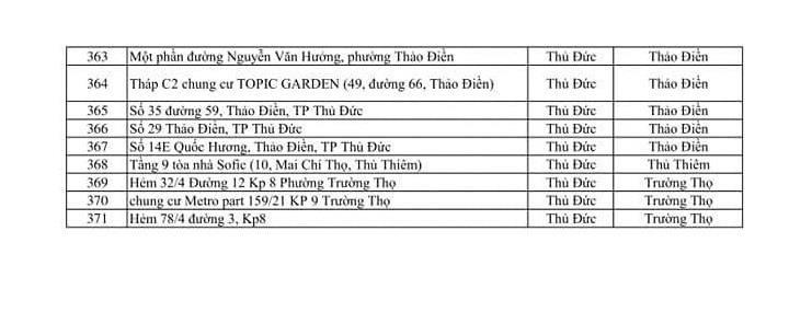 Danh sách 371 điểm phong tỏa liên quan Covid-19 ở TP.HCM-10