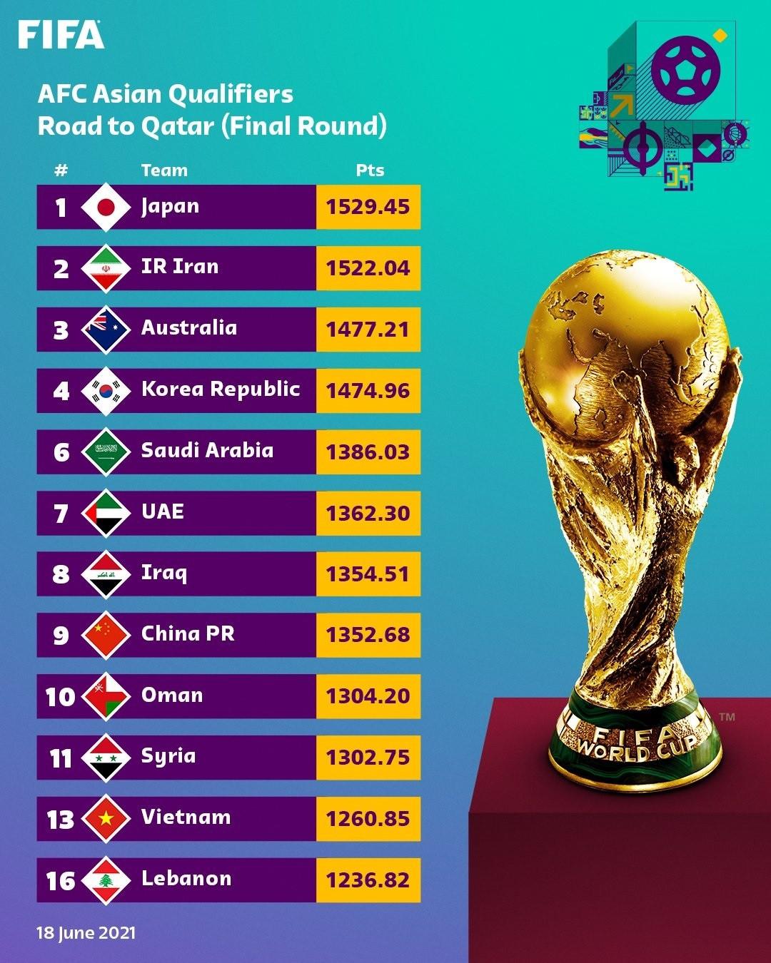 Tuyển Việt Nam đứng ở đâu trong bảng xếp hạng đặc biệt của FIFA? - 1