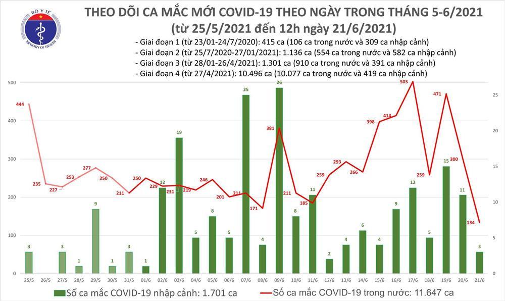 Thêm 90 ca mắc COVID-19, TP.HCM có 63 người nhiễm bệnh-1