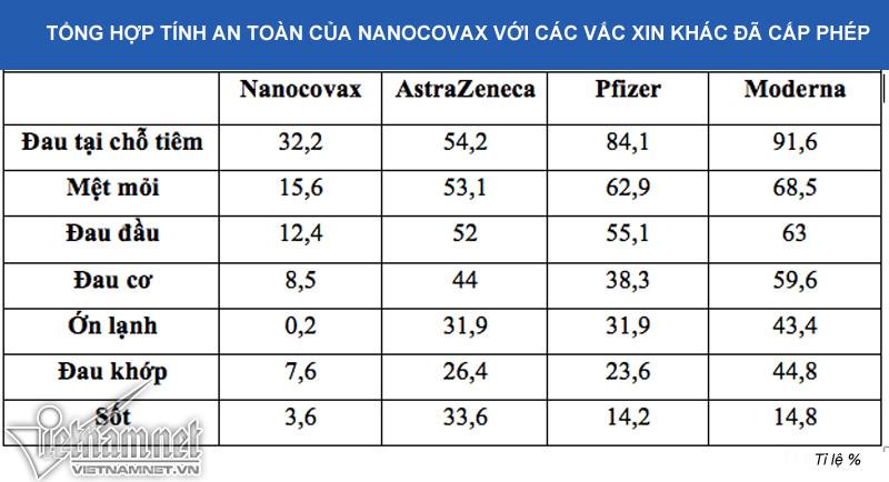 Nanocovax của Việt Nam kỳ vọng tốt ngang vắc xin ngoại, công suất 100 triệu liều/năm-2