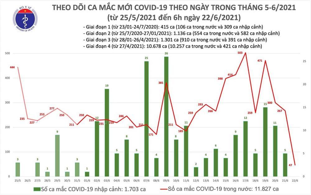 Thêm 47 ca mắc COVID-19, riêng TP.HCM có 36 bệnh nhân-1