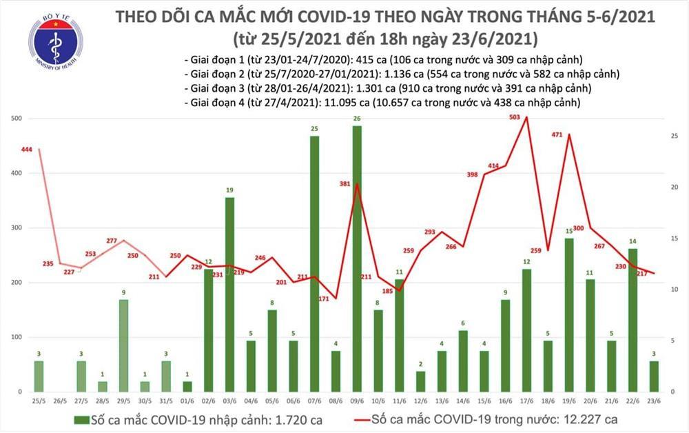 Thêm 85 ca mắc COVID-19, số bệnh nhân tại TP.HCM vẫn nhiều nhất cả nước-1