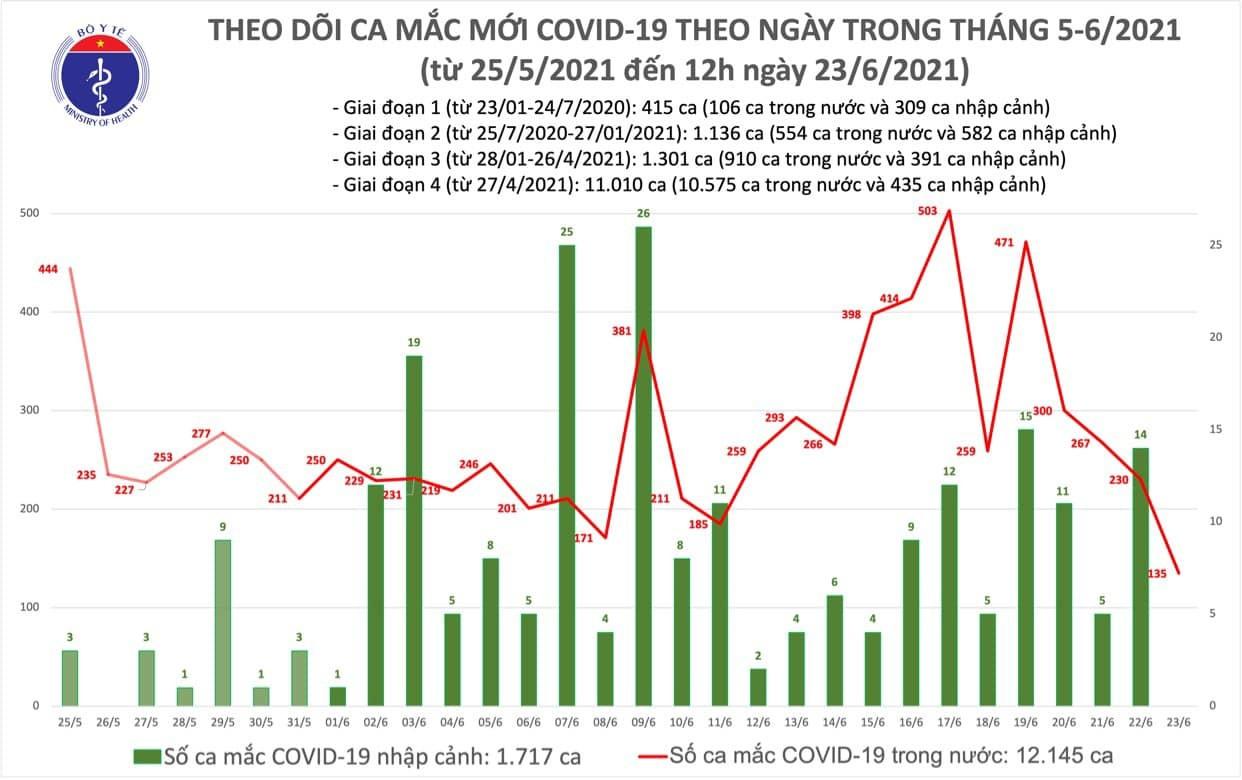Trưa 23/6 ghi nhận 80 ca Covid-19 mới, TP.HCM có số mắc nhiều nhất-1