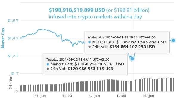 Bitcoin vừa lao xuống dưới 30.000 USD, gần 200 tỷ USD đã được rót vào thị trường tiền mã hóa - Ảnh 1.