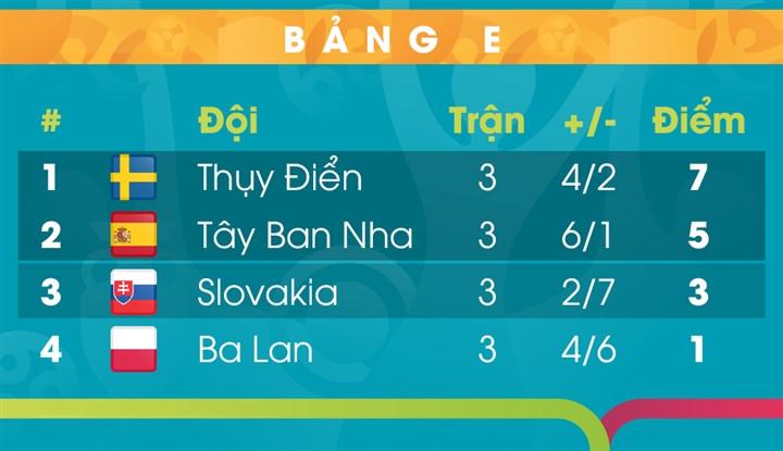 Bảng xếp hạng EURO 2020 bảng E: Tây Ban Nha đứng sau Thụy Điển-1