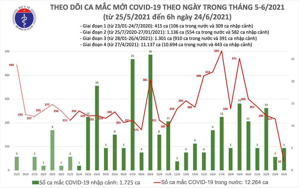 Thêm 42 ca mắc COVID-19, nước ta đã có gần 14.000 bệnh nhân-1