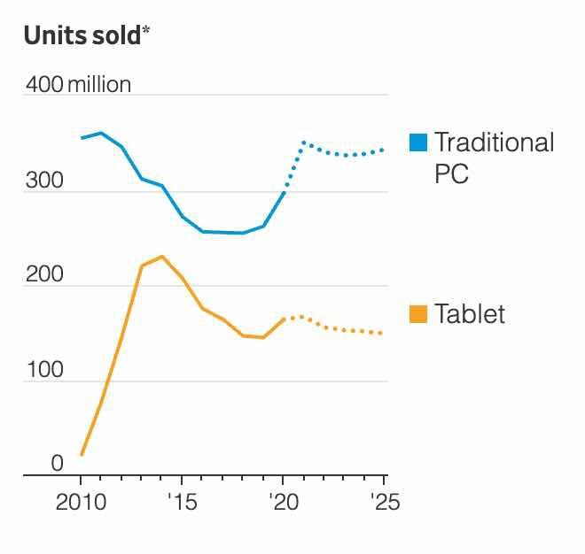 Laptop đang tiến hoá ngược để trở thành smartphone-2