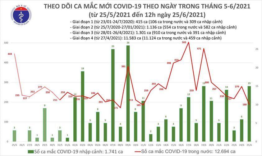 Thêm 112 ca mắc COVID-19 ở 8 tỉnh, thành-1