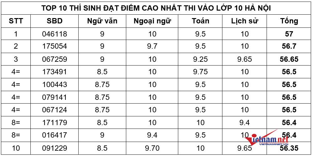 Thủ khoa thi lớp 10 ở Hà Nội năm 2021: Đạt 57/60 điểm, hai môn 10 điểm - 1