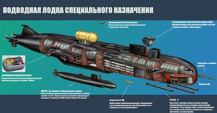 Nga đưa siêu tàu ngầm hạt nhân ra khơi, cả châu Âu e ngại-2