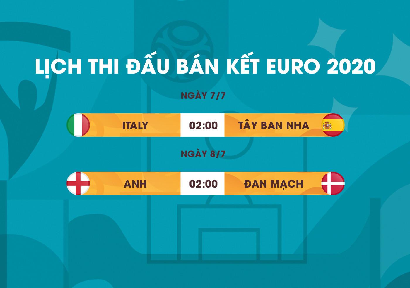 EURO 2020 mãn nhãn, phá kỷ lục 41 năm - 2