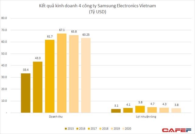 Bán mảng gia công linh kiện iPhone, hàng tỷ USD doanh số và xuất khẩu của Samsung tại Việt Nam sẽ bị ảnh hưởng? - Ảnh 3.