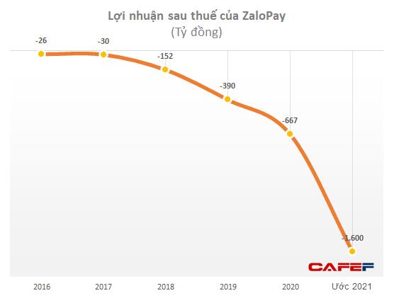 VNG đặt mục tiêu lỗ sau thuế 619 tỷ đồng năm 2021, nhiều khả năng do ví điện tử ZaloPay có thể lỗ gần 1.600 tỷ đồng? - Ảnh 3.