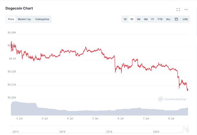 Tweet xàm xí quá nhiều, chiêu trò bơm thổi Dogecoin của Elon Musk giờ đã mất thiêng, giá chỉ thấy lao dốc - Ảnh 2.