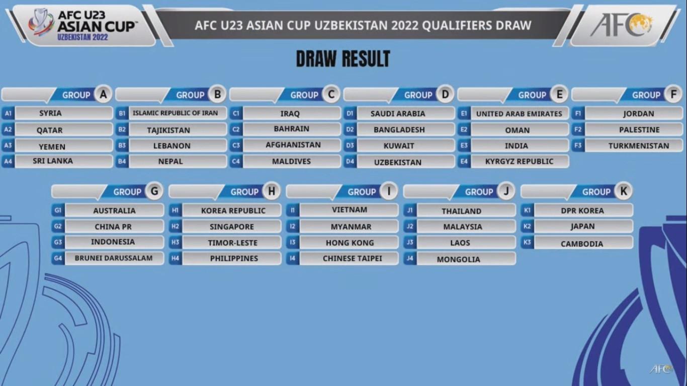 Vòng loại U23 châu Á 2022: U23 Việt Nam vào bảng dễ - 1