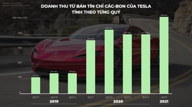 Khi VinFast vào Mỹ, Tesla lãi vài tỷ đô nhờ một loại tem phiếu mà chẳng cần bán chiếc xe nào - chuyện gì đang diễn ra? - Ảnh 7.