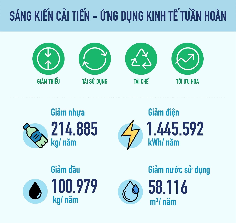 Phát triển bền vững: Động lực của tương lai từ lời cam kết ở hiện tại - 7