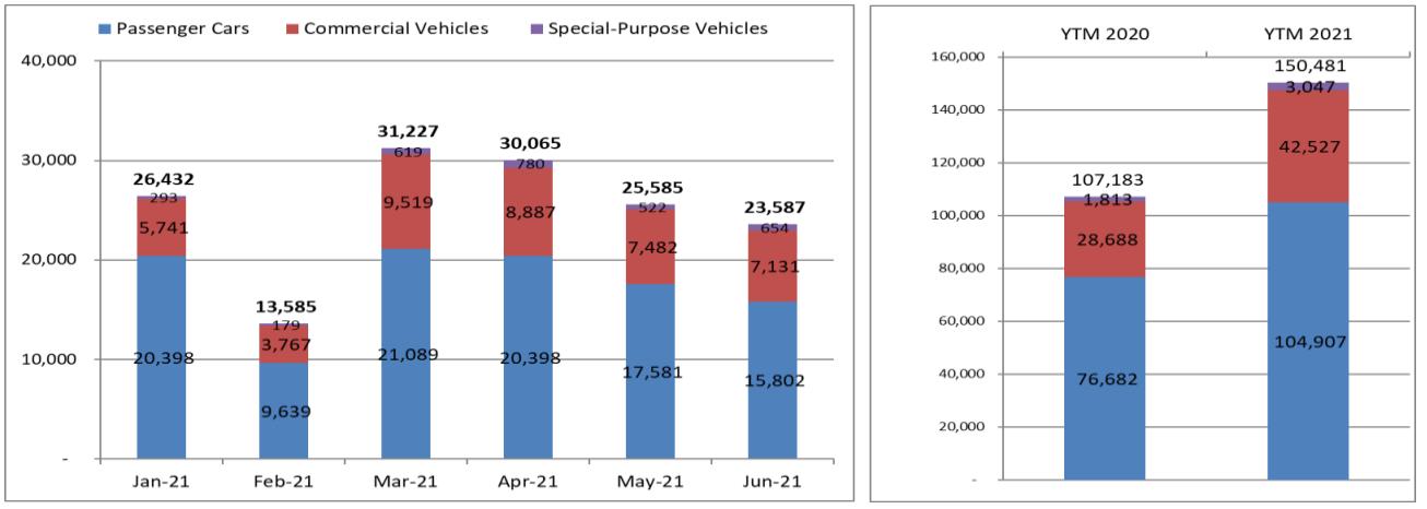 Biểu đồ doanh số bán hàng trong tháng 6 tại thị trường Việt Nam