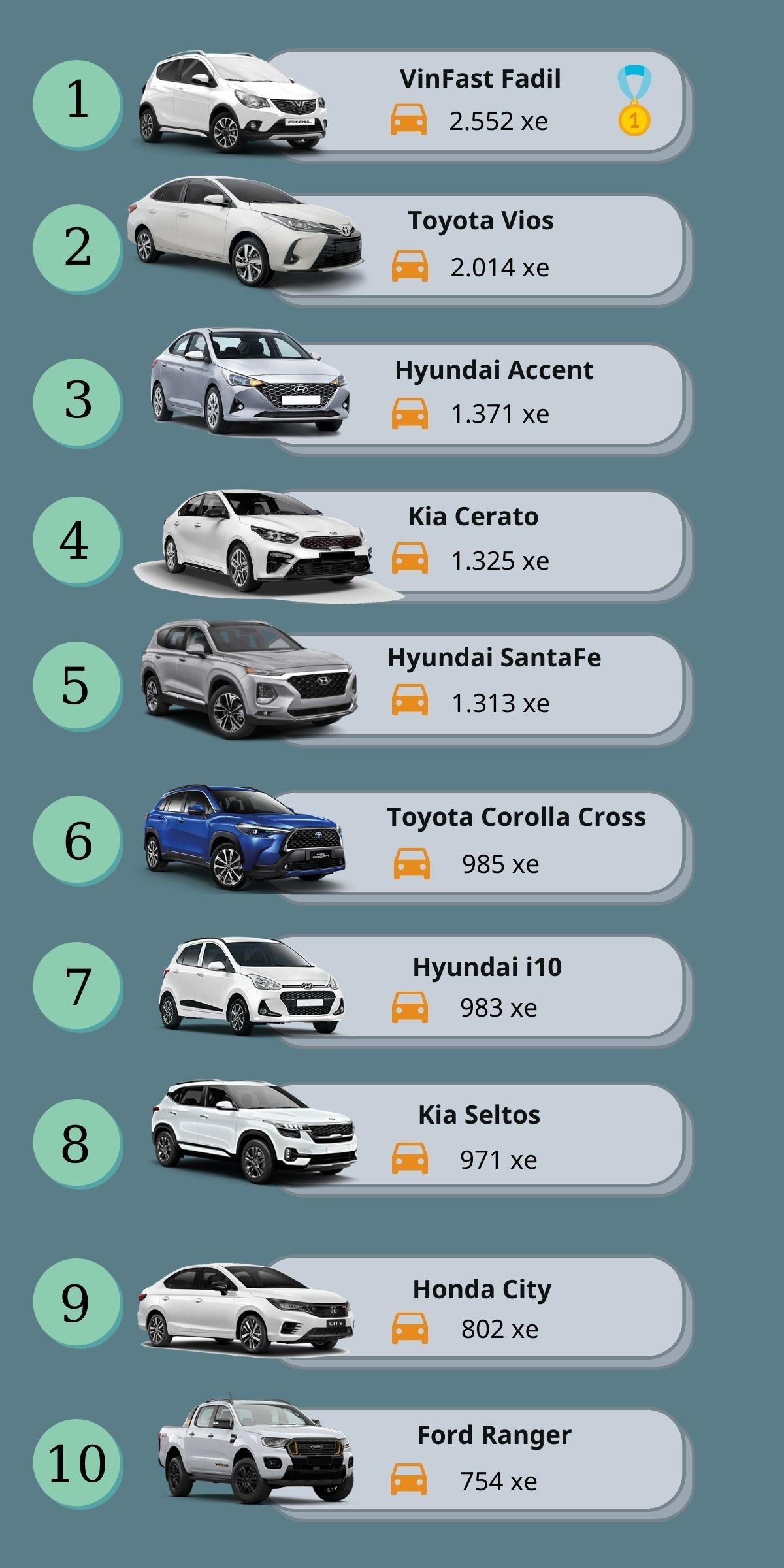 """VinFast Fadil lần thứ 3 """"đăng quang"""" vị trí xe bán chạy nhất tháng"""