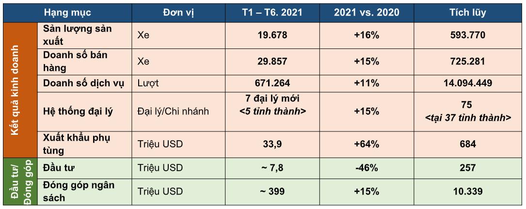 Kết quả kinh doanh 6 tháng đầu năm của Toyota Việt Nam