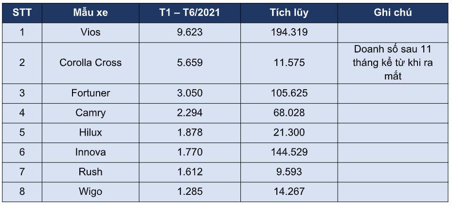 Doanh số các mẫu xe của Toyota Việt Nam trong 6 tháng đầu năm 2021