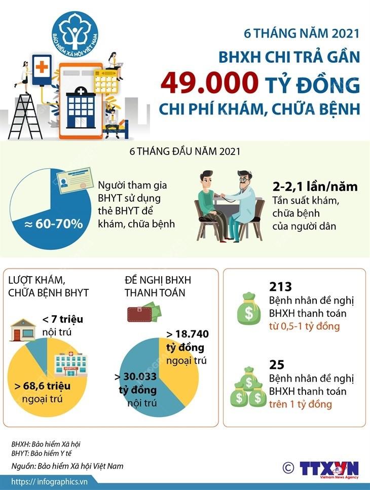 6 thang nam 2021: BHXH chi tra gan 49.000 ty dong tien kham, chua benh hinh anh 1