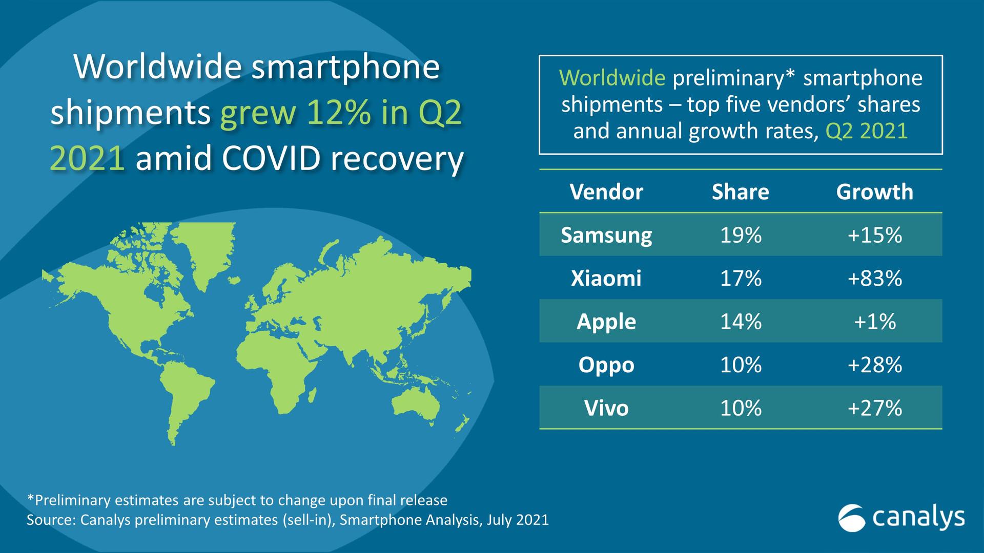 Lật đổ Apple, Xiaomi trở thành thương hiệu smartphone lớn thứ 2 thế giới