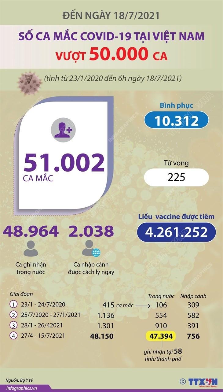 [Infographics] So ca mac COVID-19 cua Viet Nam vuot nguong 50.000 ca hinh anh 1