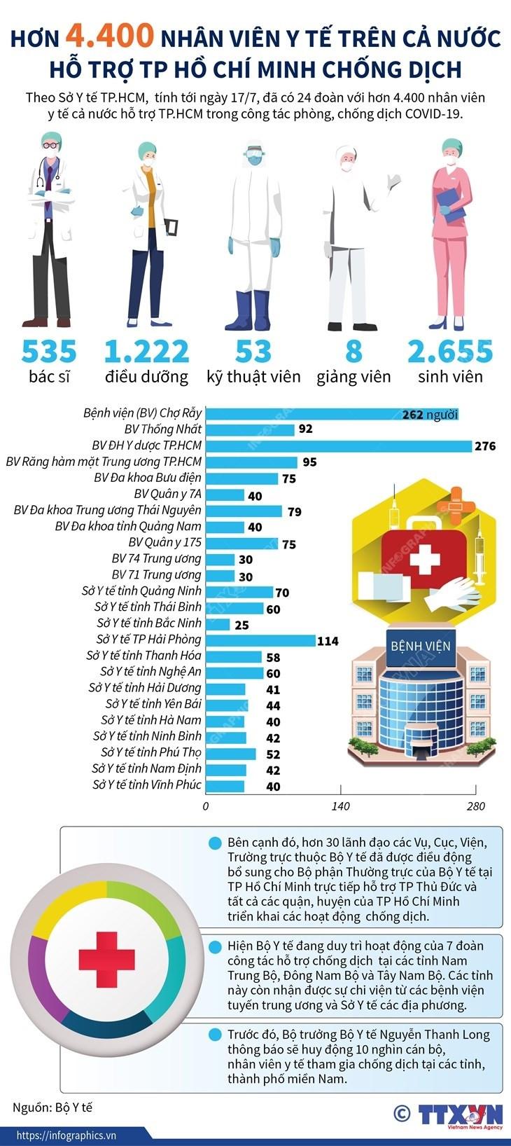 [Infographics] Hon 4.400 nhan vien y te ho tro TP.HCM chong dich hinh anh 1