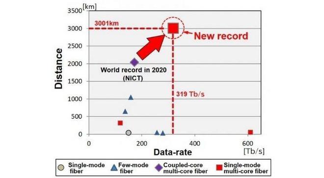 Nhật Bản vừa phá vỡ kỷ lục về tốc độ Internet, đạt mốc không tưởng lên tới 319 Terabit/s - Ảnh 1.