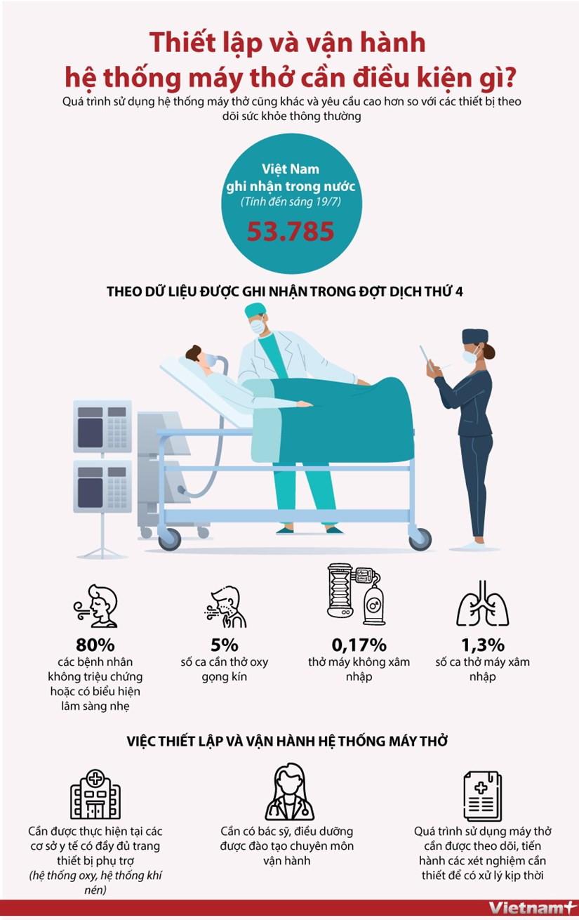[Infographics] Thiet lap, van hanh he thong may tho can dieu kien gi? hinh anh 1