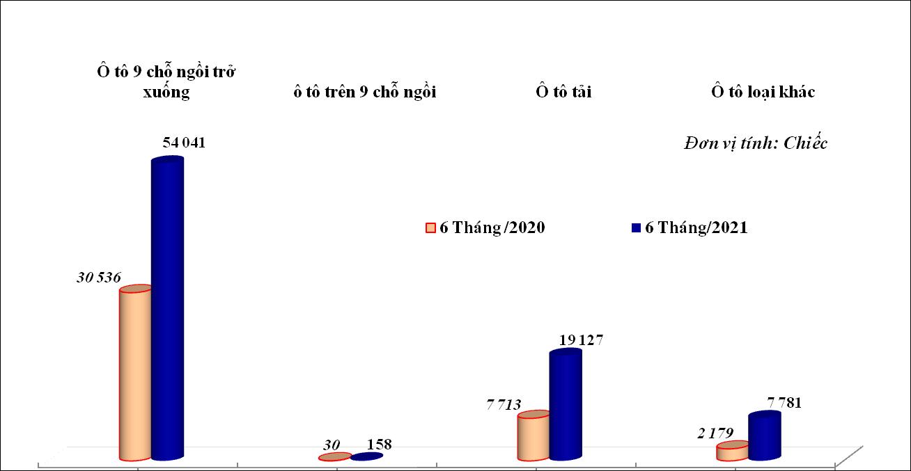 Biểu đồ: Lượng nhập khẩu ô tô nguyên chiếc các loại trong 6 tháng/2020 và 6 tháng/2021