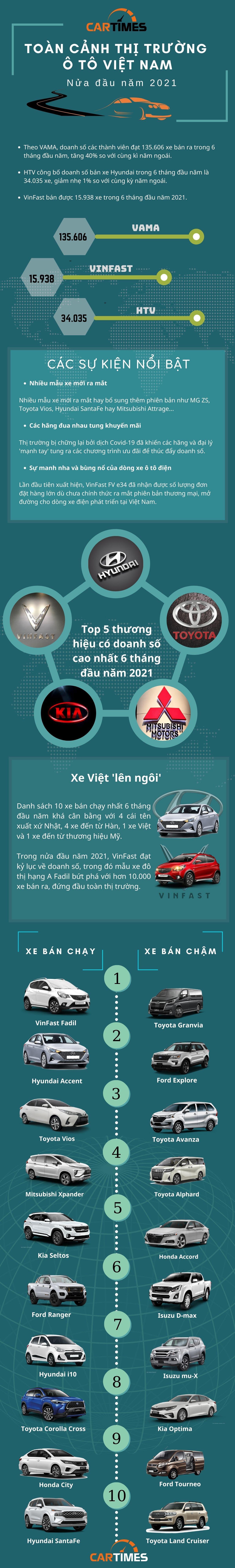 Toàn cảnh thị trường ô tô Việt 6 tháng đầu năm 2021