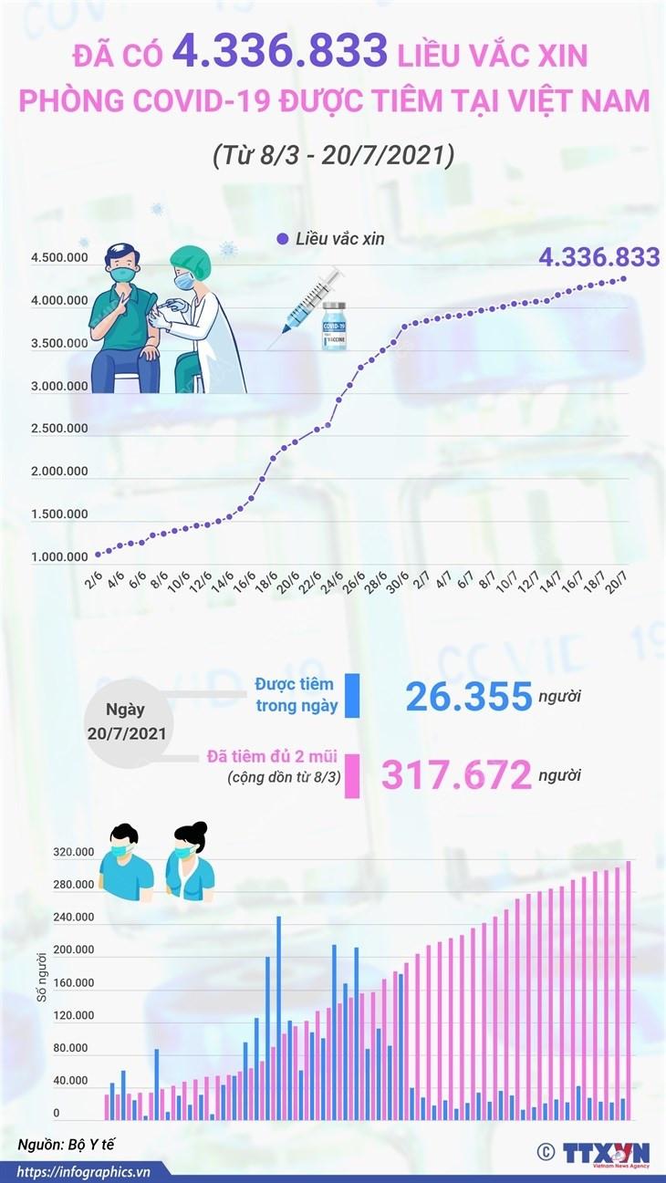 [Infographics] Da co hon 4,3 trieu lieu vaccine duoc tiem o Viet Nam hinh anh 1