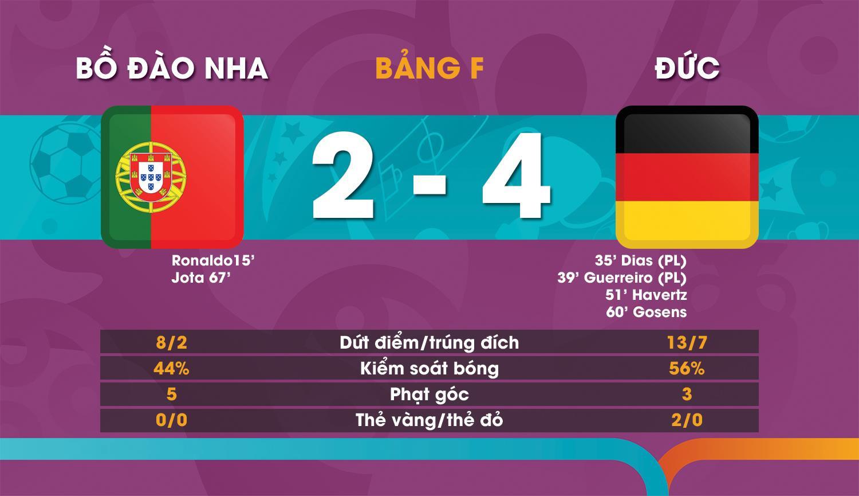 Tuyển Đức đè bẹp Bồ Đào Nha, phá tan màn trình diễn chói sáng của Ronaldo - 3