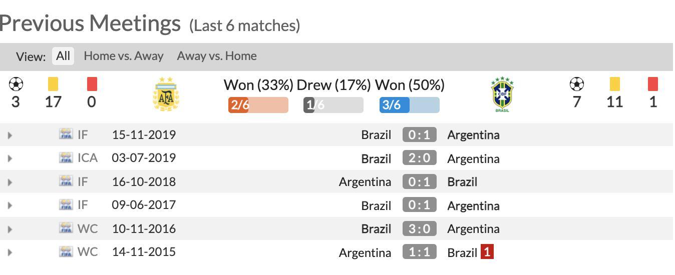 Trực tiếp bóng đá Brazil vs Argentina chung kết Copa America 2021 - 16