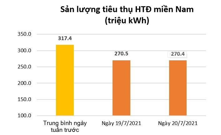 Dịch bùng phát, dân ở nhà: Tiêu thụ điện toàn phía Nam giảm