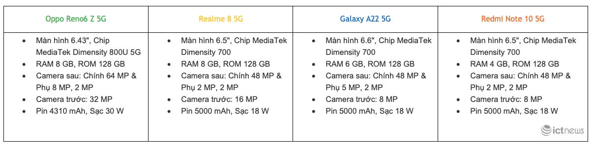 Những smartphone 5G có mức giá dễ mua mùa dịch