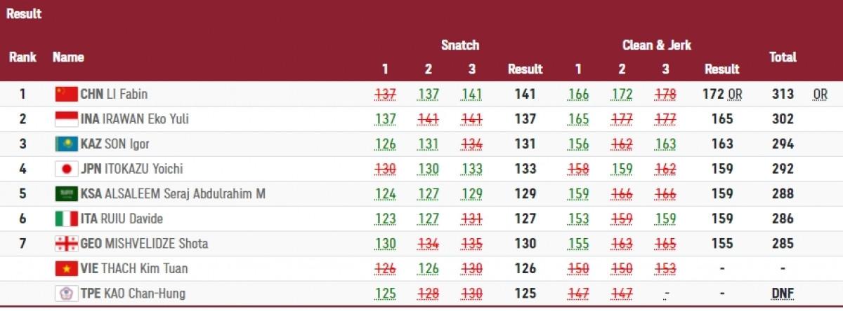 Vận động viên Li Fabin giành HCV ở hạng cân 61kg của nam với thành tích tổng cử là 313kg, một kỷ lục của Olympic. HCB là vận động viên của Indonesia.