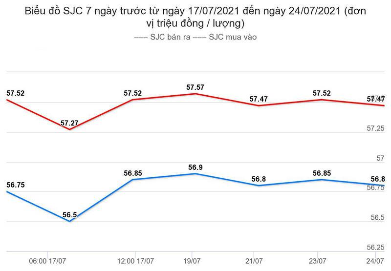 bieu-do-gia-vang-sjc-7-ngay-tu-17-07-2021-den-ngay-24-07-2021