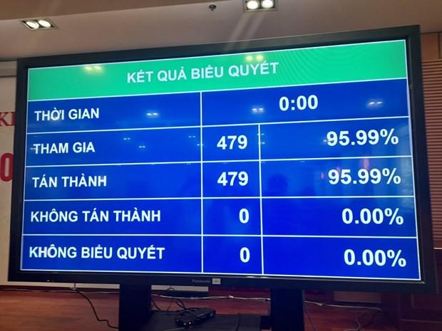 Quoc hoi bieu quyet bau ong Pham Minh Chinh lam Thu tuong hinh anh 2