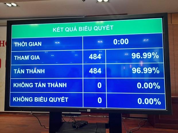 Quoc hoi bieu quyet bau ong Pham Minh Chinh lam Thu tuong hinh anh 1