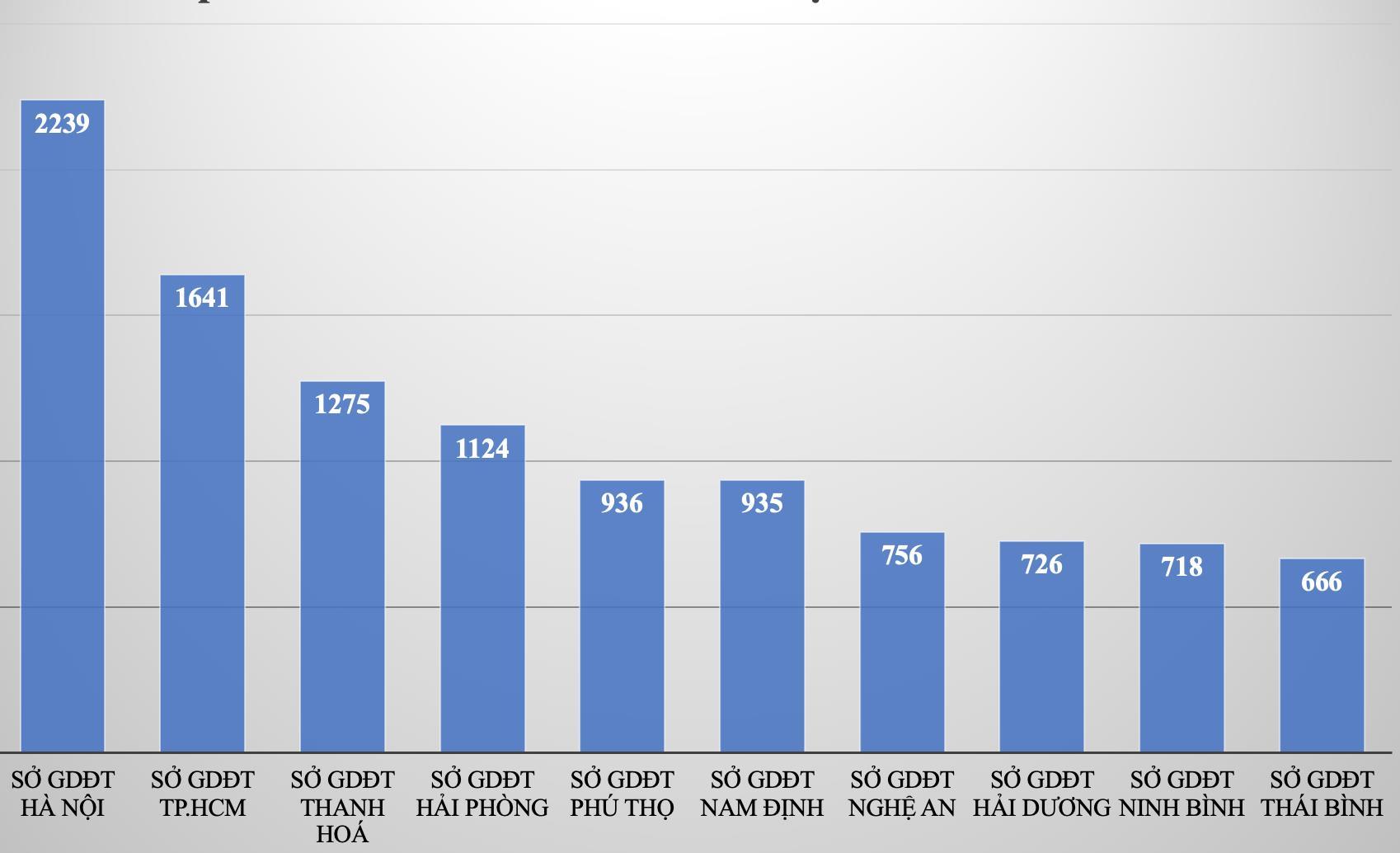 Địa phương nào nhiều điểm 10 thi tốt nghiệp THPT nhất? - 1