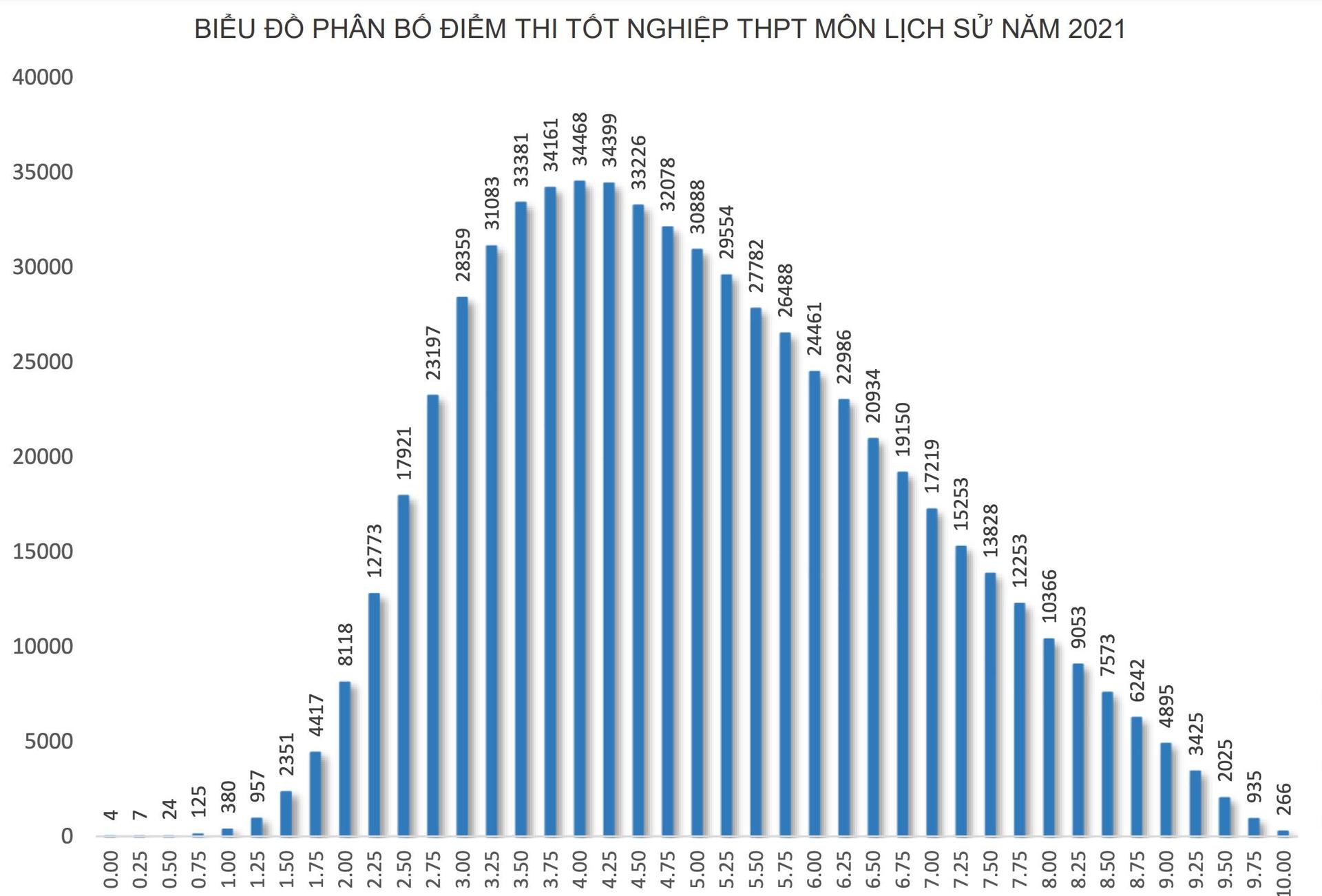 Môn Lịch sử 'đội sổ', hơn 50% thí sinh đạt điểm dưới trung bình  - 1