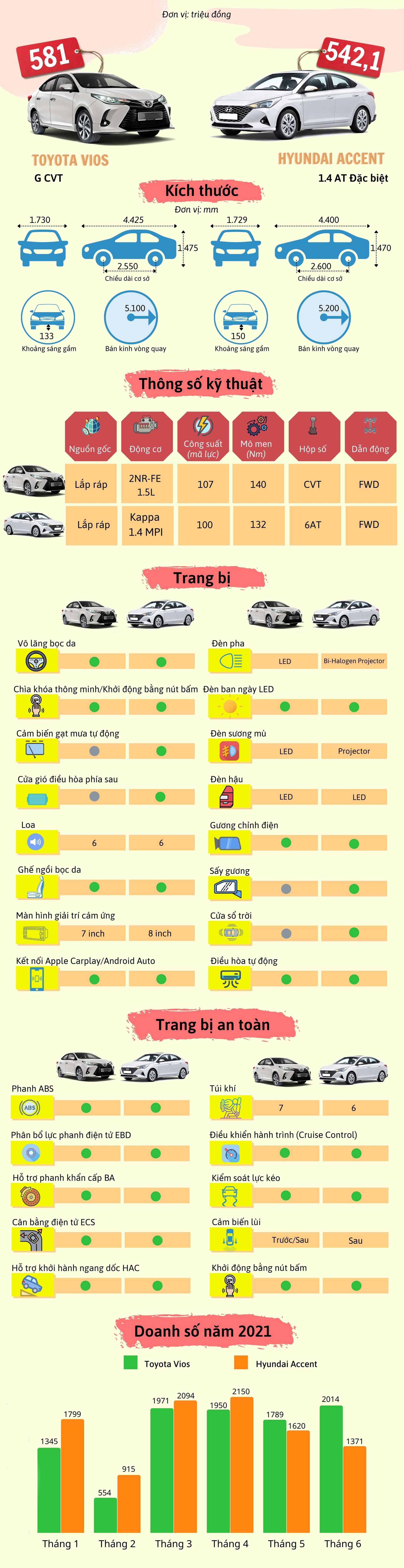 Lý giải nguyên nhân Hyundai Accent có thể vượt mặt Toyota Vios trong 6 tháng qua