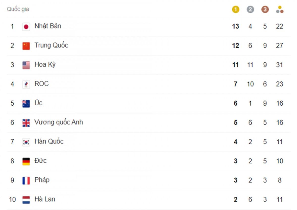 Top 10 bảng tổng sắp huy chương Olympic Tokyo 2020 tính đến 6h ngày 29/7.
