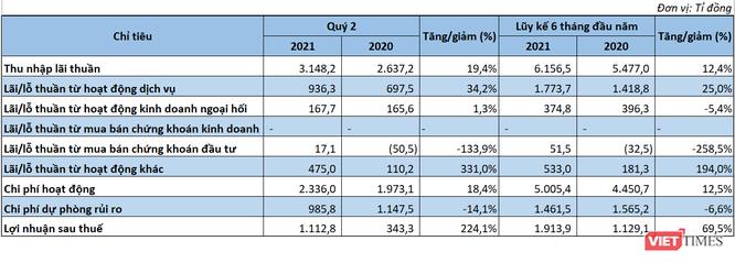 Sacombank báo lãi 1.100 tỉ đồng quý 2/2021, gấp 3 lần cùng kỳ ảnh 1